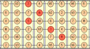 major_chord_2nd_fretboard